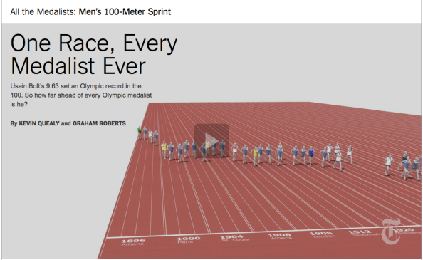 Source: http://www.nytimes.com/interactive/2012/08/05/sports/olympics/the-100-meter-dash-one-race-every-medalist-ever.html